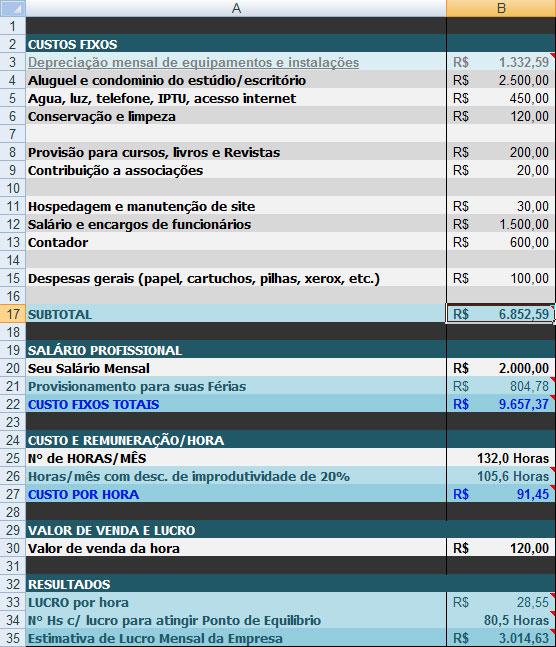 Valor de venda da hora e previsões de resultados
